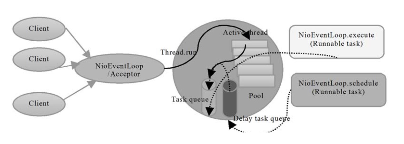Netty 线程模型| 佑祺's Blog